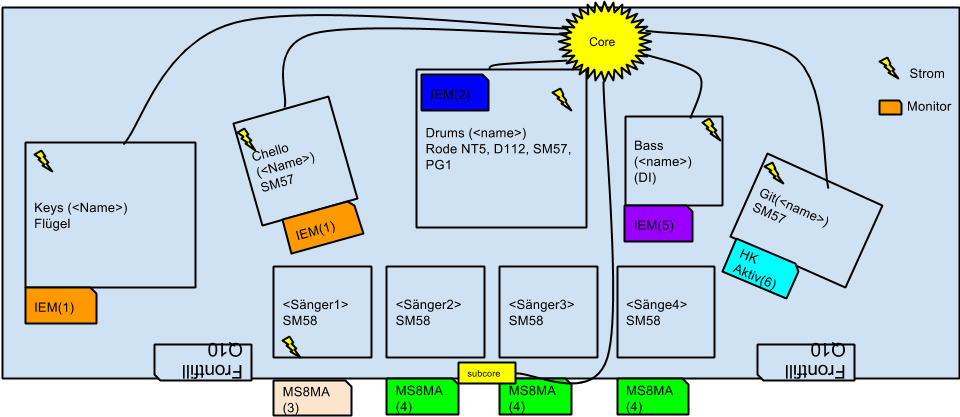 Stageplan-Muster